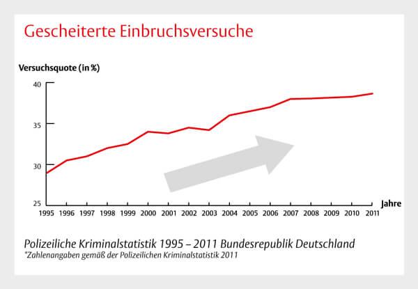 Einbruchsversuche Deutschland Bremen Schlüsseldienst